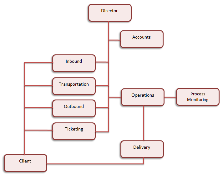 organisational structure of a travel agency Selection of software according to organizational structure travel agency topic.
